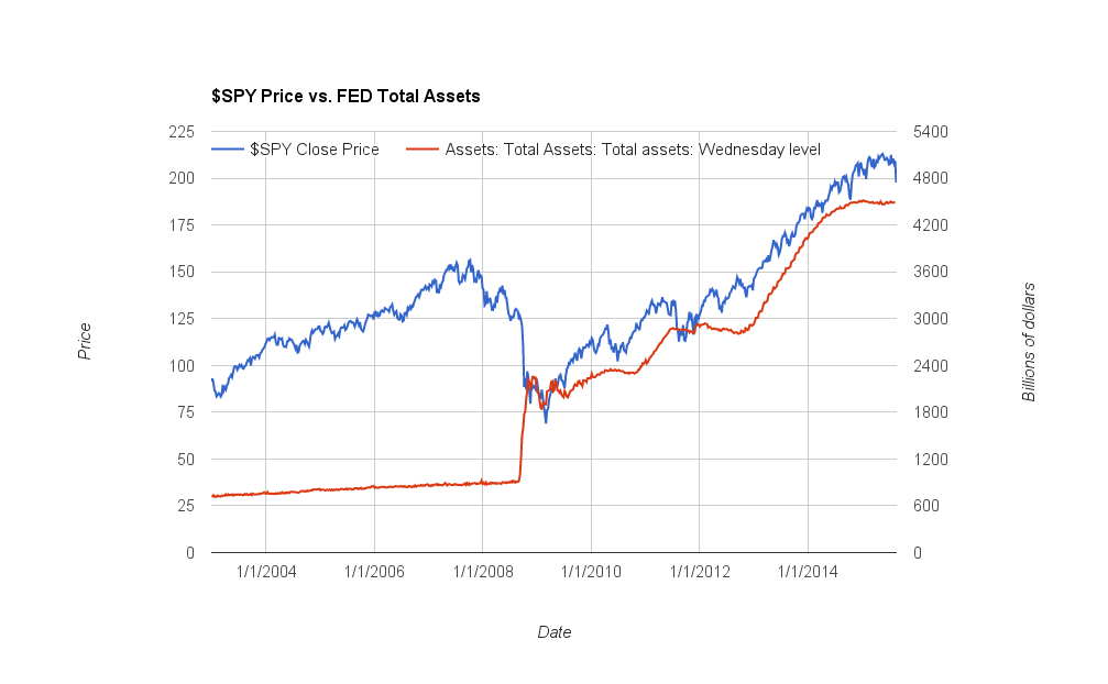 $SPY Price vs. FED total assets since 2003 until 2015-08-23