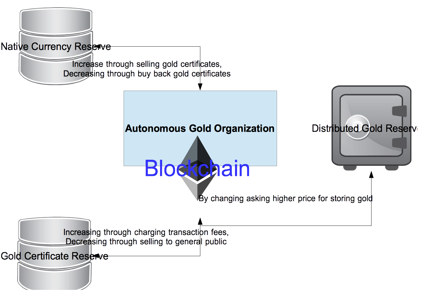 Autonomous Gold Organization - Reserves