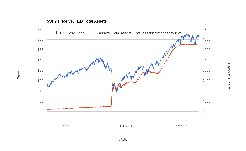 spy-price-vs-fed-total-assets-since-2003-to-20160612